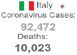 কোভিড-১৯: ইতালিতে মৃতের সংখ্যা ছাড়ালো দশ হাজার
